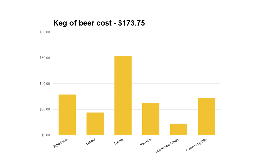 Craft beer prices: how much does beer cost to make? - Black